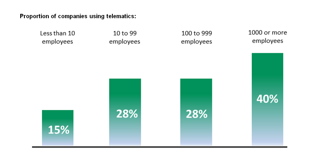 Arval's telematic research findings