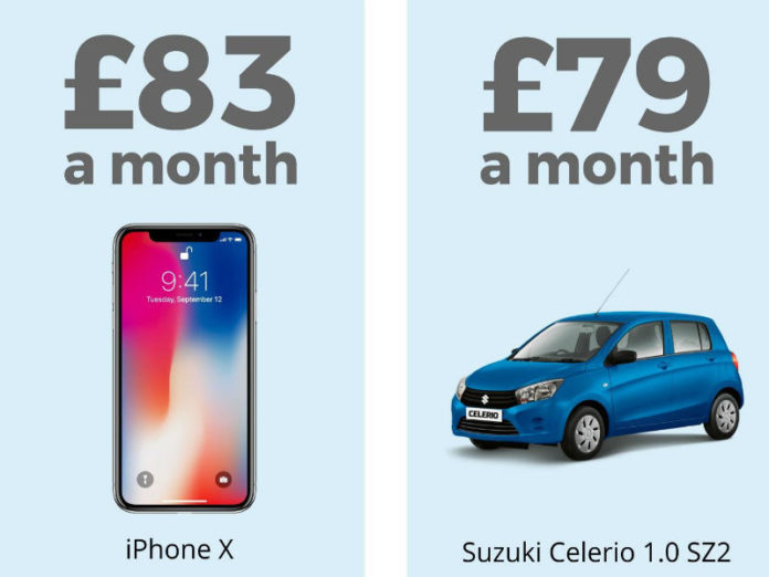 The monthly cost of a phone is now more than a car