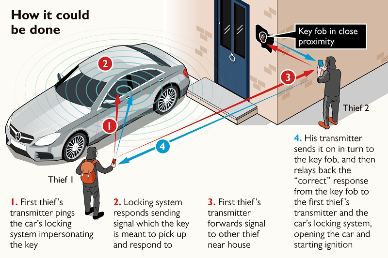 Protect yourself from keyless entry thefts | Business Car