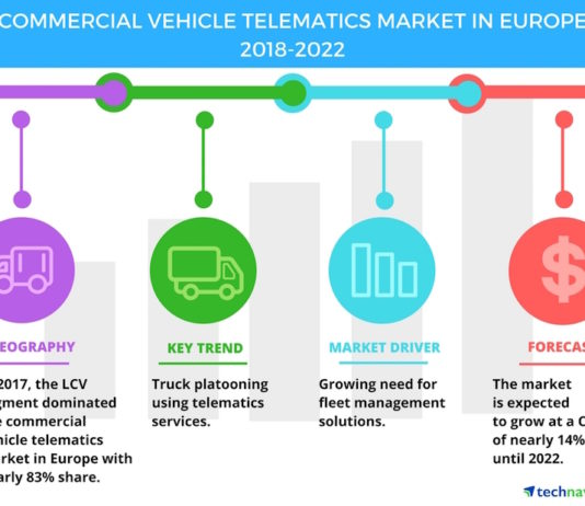 Commercial Vehicle Telematics market in Europe