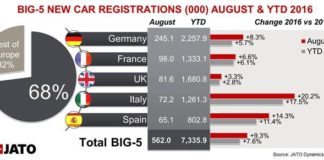 Europe's registrations bounced back