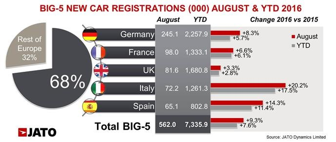 August JATO Big 5 Reg