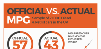 Real World Fuel Costs Infographic by TMC Lo Res
