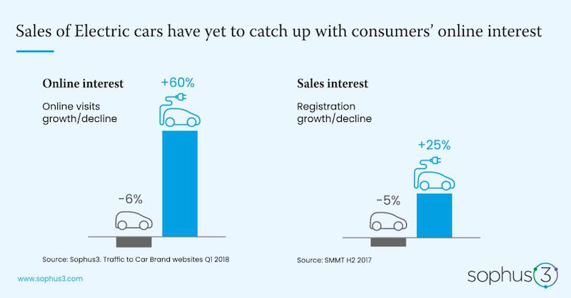 No real uptick in EVs as potential buyers remain confused believes Sophus3
