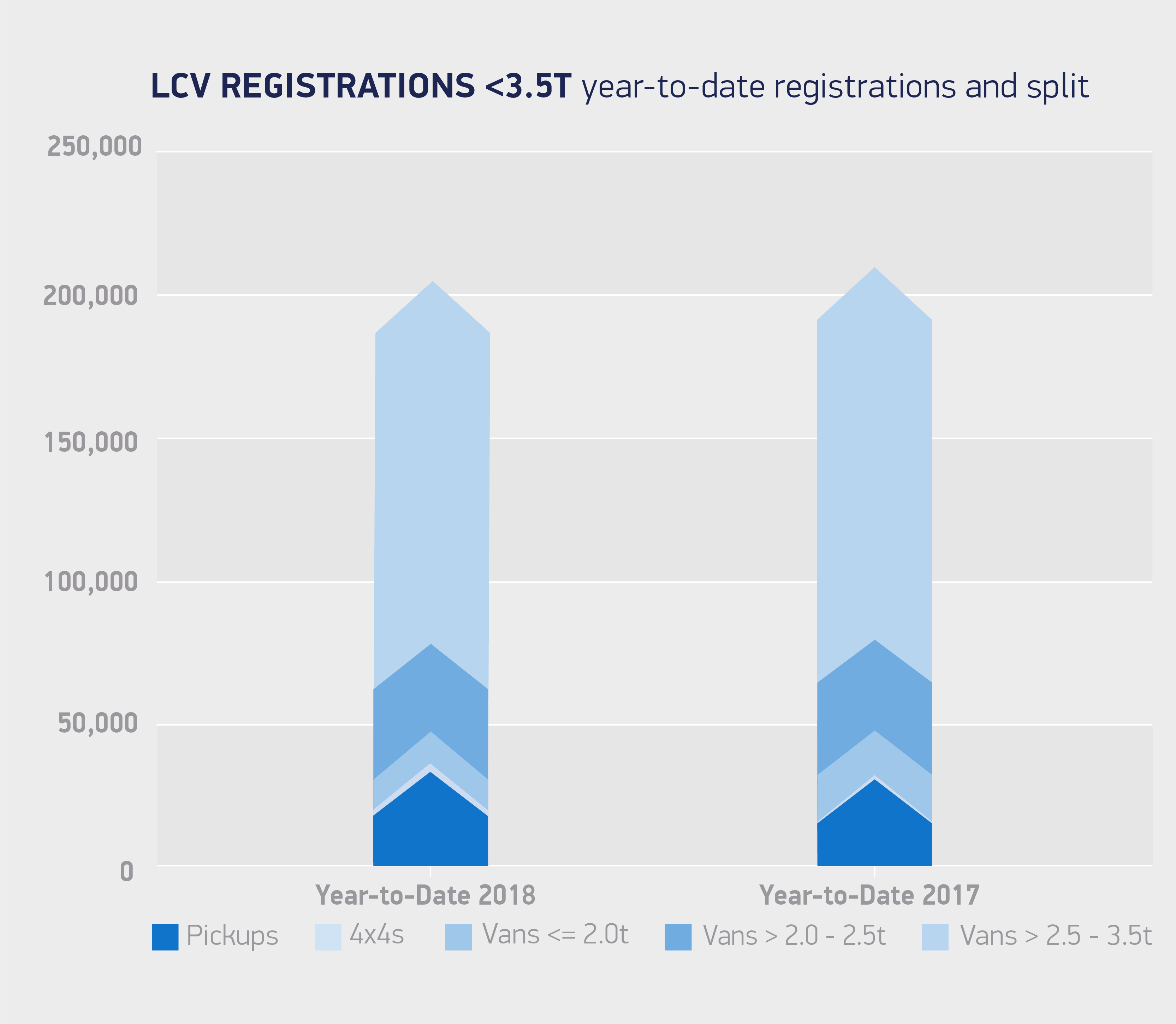 Van registrations 3-5T year to date registrations and split July 18