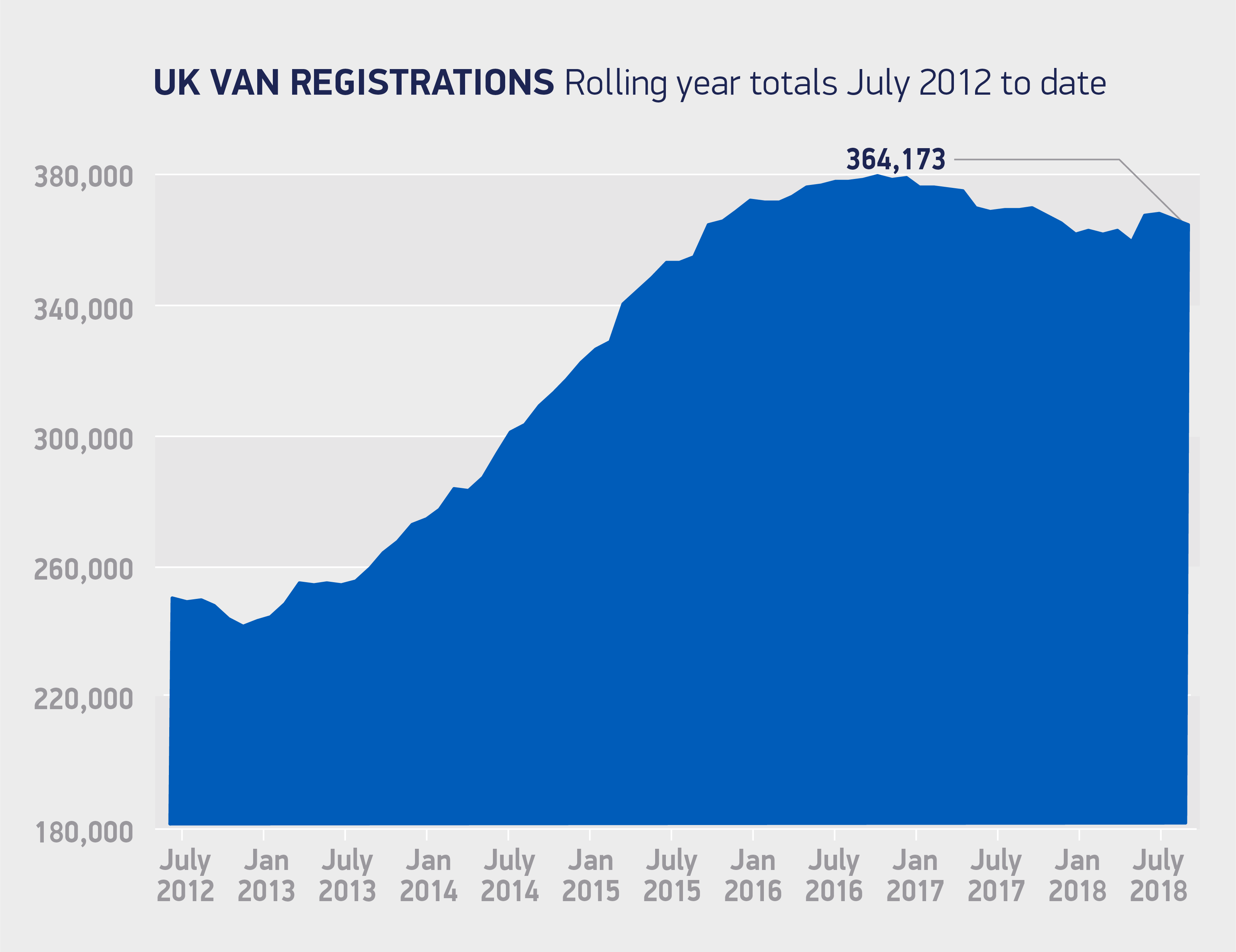 Van registrations rolling year totals July 2012 to date 2018 chart