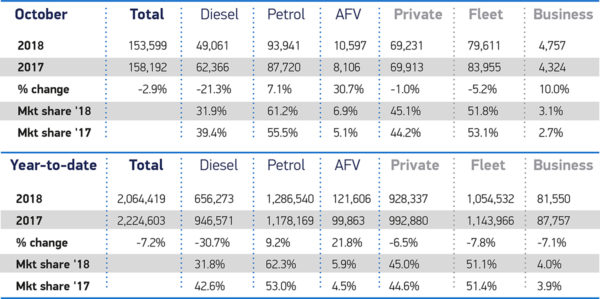 October 2018 new car registrations year to date