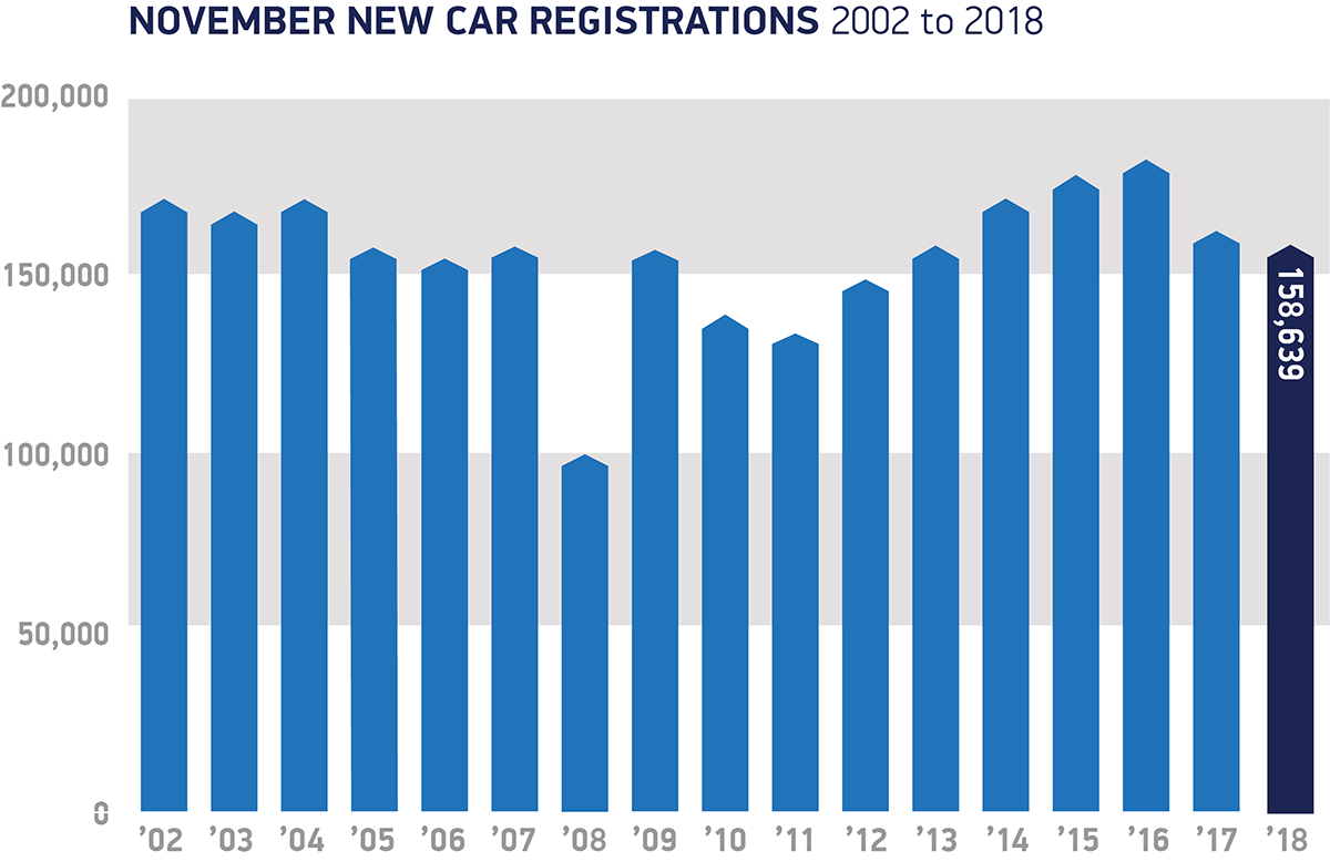 November registrations 2002 to 2018